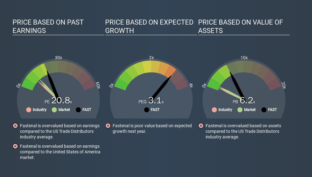 NasdaqGS:FAST Price Estimation Relative to Market, March 22nd 2020