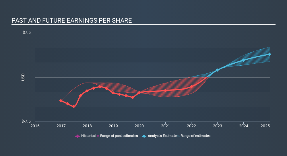 NasdaqGM:ZLAB Past and Future Earnings, March 11th 2020