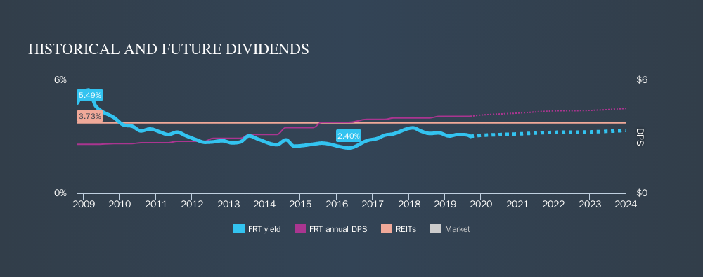 NYSE:FRT Historical Dividend Yield, September 15th 2019