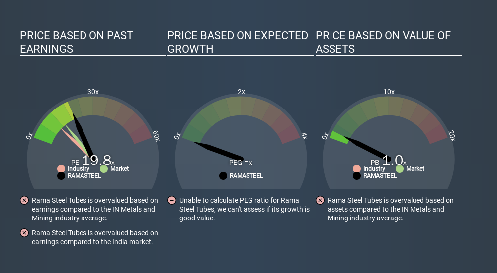 NSEI:RAMASTEEL Price Estimation Relative to Market, February 14th 2020