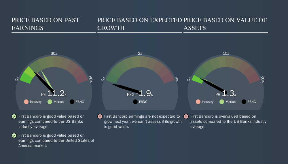 NasdaqGS:FBNC Price Estimation Relative to Market, October 10th 2019