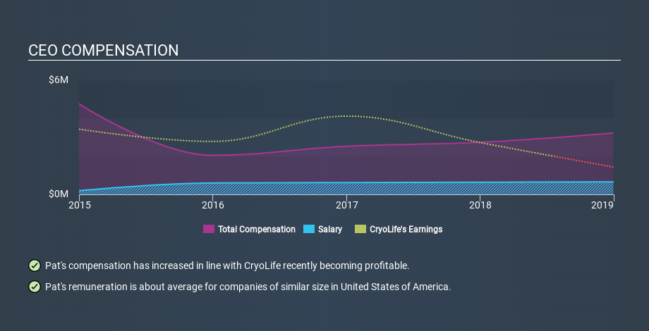 NYSE:CRY CEO Compensation, March 17th 2020