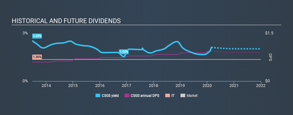 NasdaqGS:CSGS Historical Dividend Yield, February 29th 2020