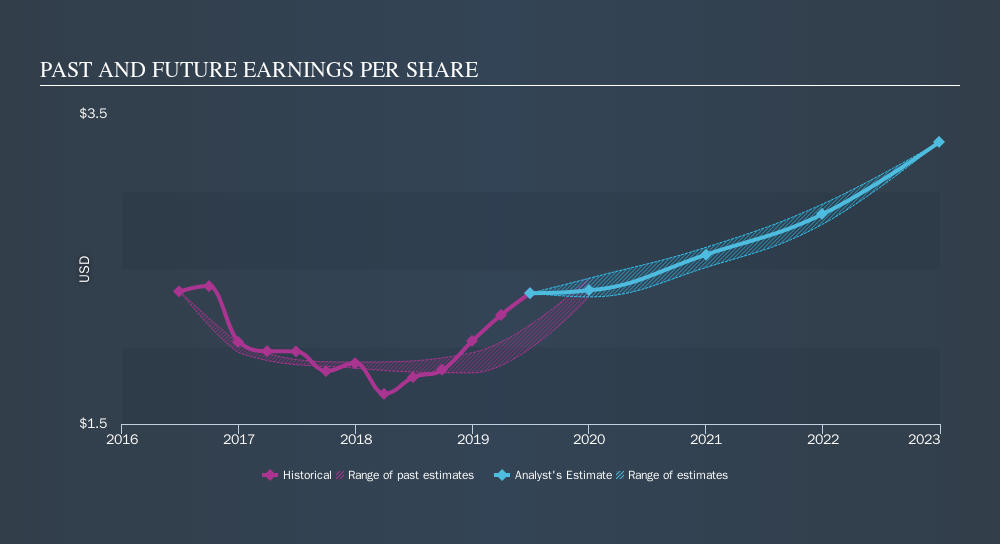 NasdaqGS:CSGS Past and Future Earnings, October 11th 2019