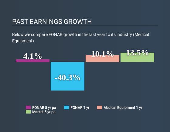 NasdaqCM:FONR Past Earnings Growth May 21st 2020