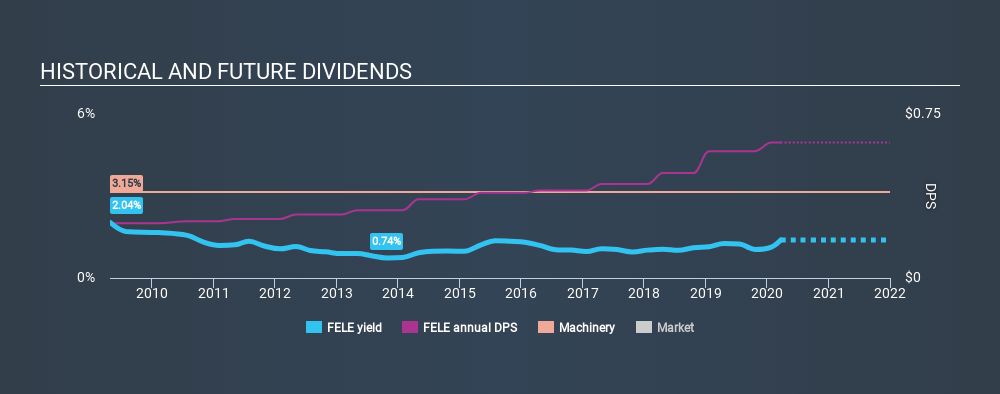 NasdaqGS:FELE Historical Dividend Yield, March 23rd 2020