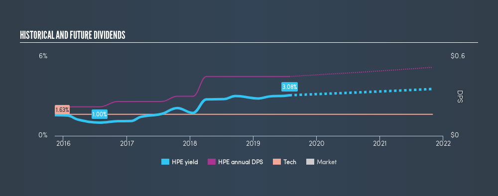 NYSE:HPE Historical Dividend Yield, July 29th 2019