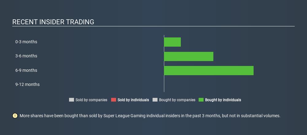 Super League Gaming, Inc. (NASDAQ:SLGG) Insiders Increased ...