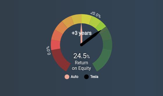 Tesla (Nasdaq:TSLA) - Share price, News & Analysis