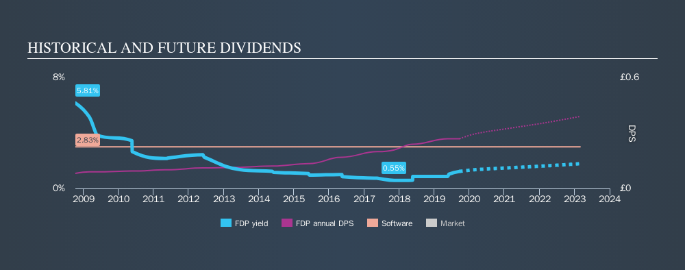 AIM:FDP Historical Dividend Yield, September 21st 2019