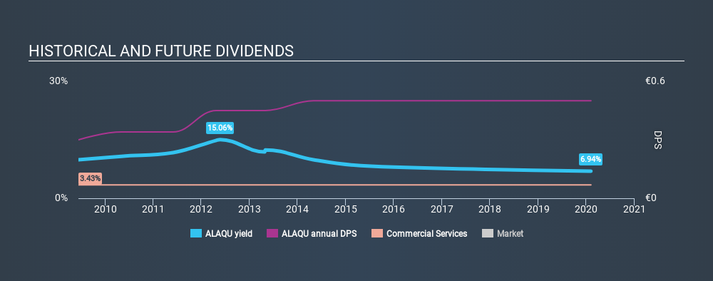 ENXTPA:ALAQU Historical Dividend Yield, February 5th 2020