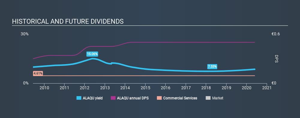 ENXTPA:ALAQU Historical Dividend Yield May 24th 2020