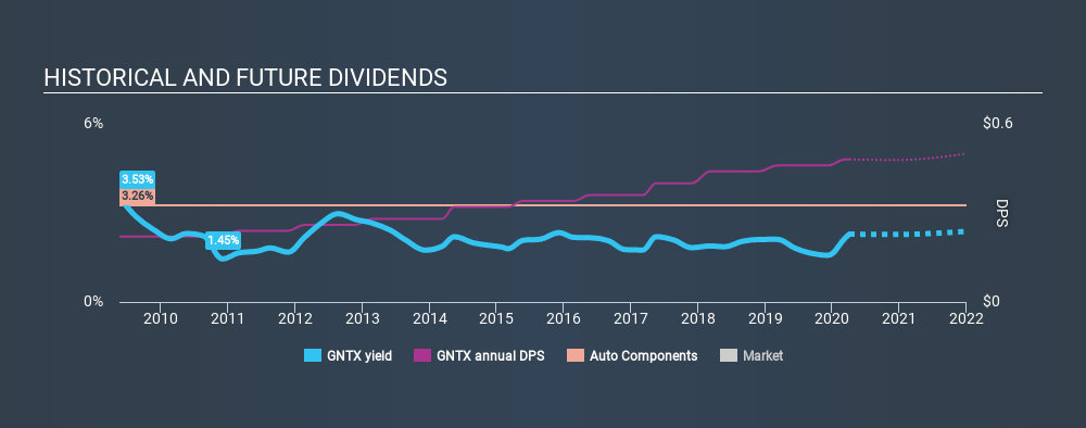 NasdaqGS:GNTX Historical Dividend Yield April 3rd 2020