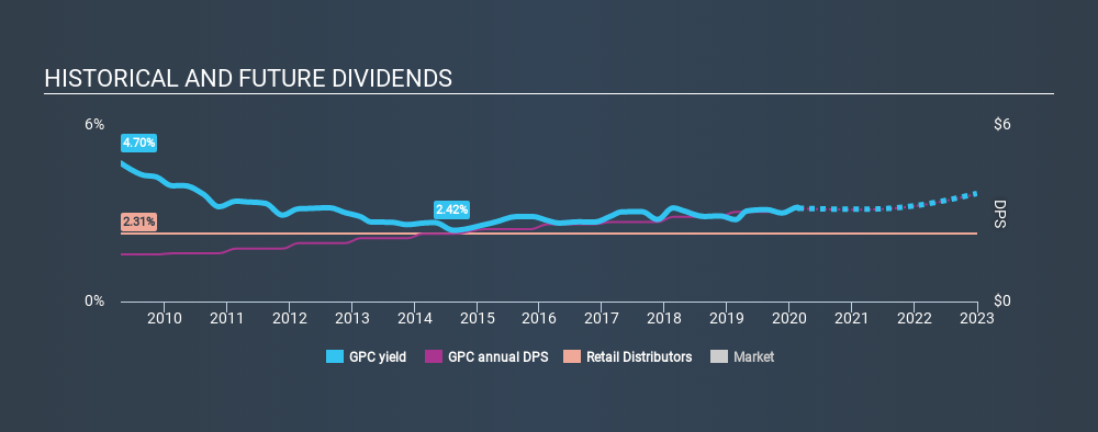 NYSE:GPC Historical Dividend Yield, February 21st 2020