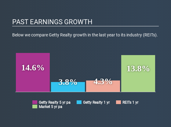 NYSE:GTY Past Earnings Growth April 6th 2020