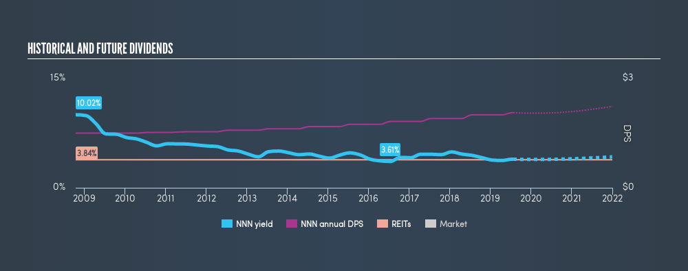 NYSE:NNN Historical Dividend Yield, July 25th 2019