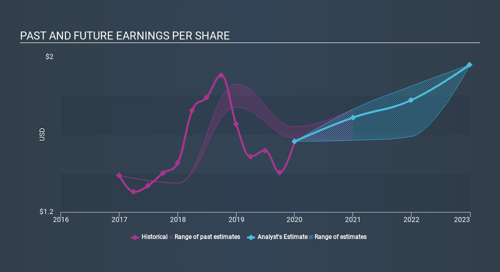 NYSE:NNN Past and Future Earnings, March 16th 2020
