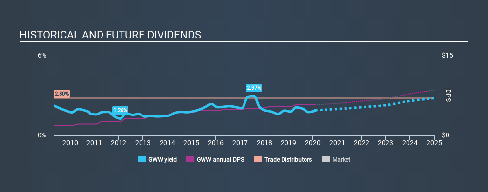 NYSE:GWW Historical Dividend Yield, February 4th 2020
