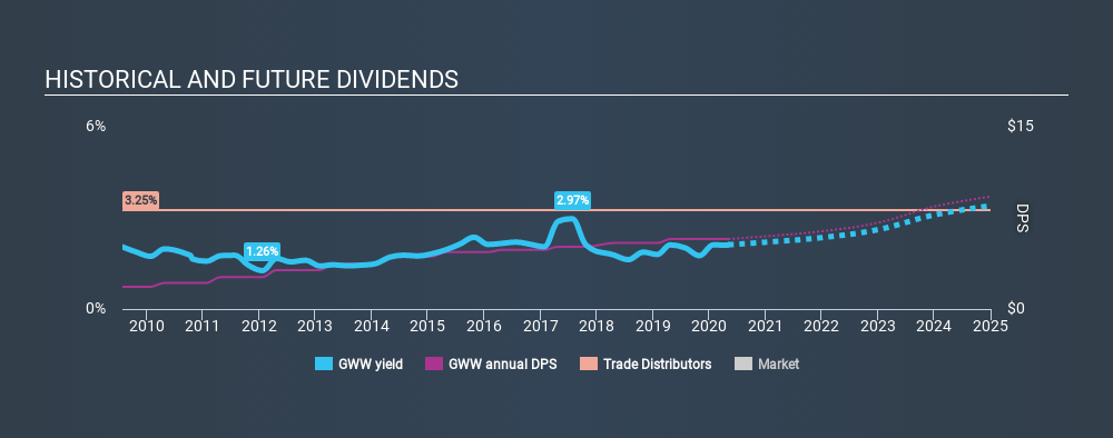 NYSE:GWW Historical Dividend Yield May 5th 2020