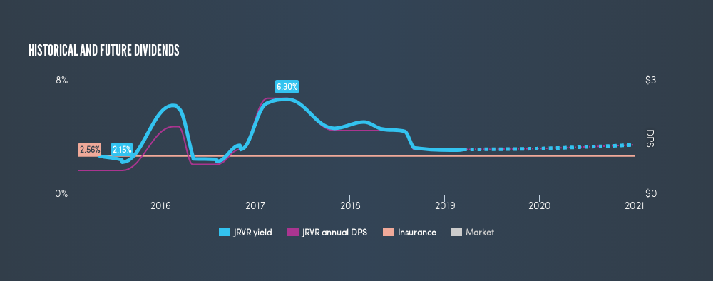 NasdaqGS:JRVR Historical Dividend Yield, March 14th 2019