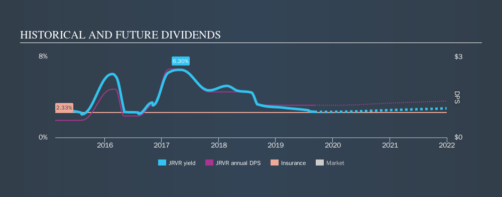 NasdaqGS:JRVR Historical Dividend Yield, September 8th 2019