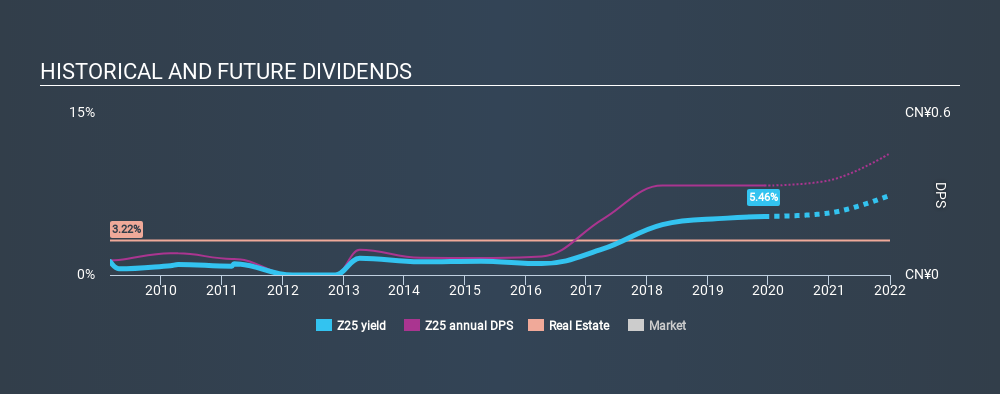 SGX:Z25 Historical Dividend Yield, December 9th 2019