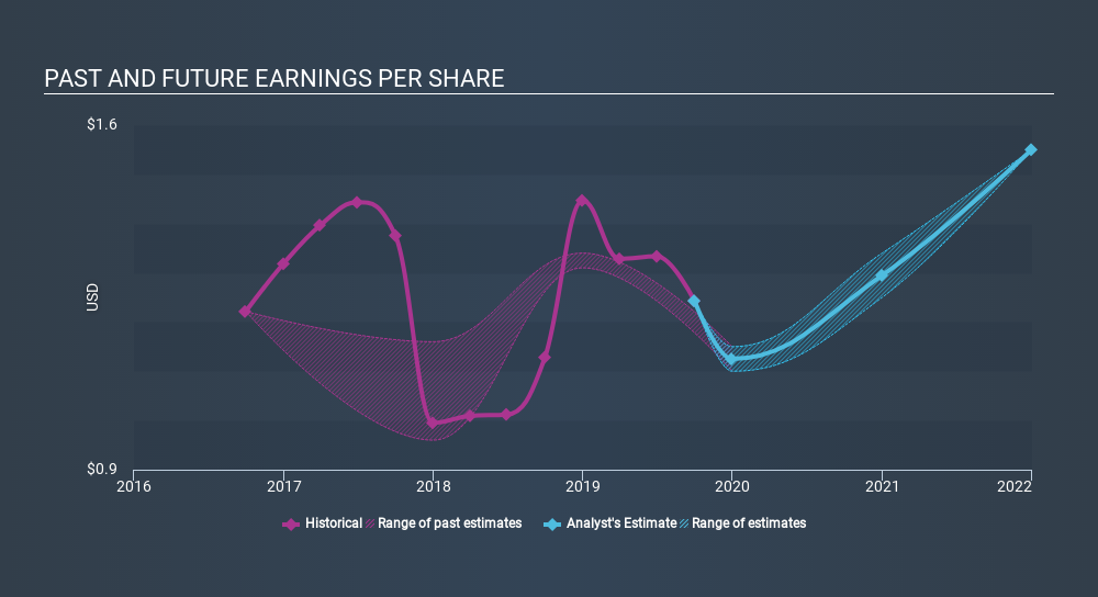 NYSE:HVT Past and Future Earnings, January 23rd 2020