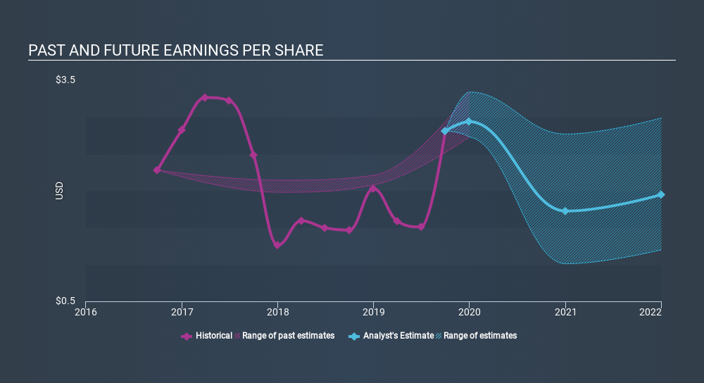 NYSE:WELL Past and Future Earnings, February 11th 2020