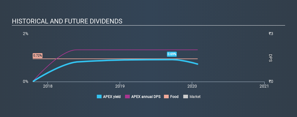 NSEI:APEX Historical Dividend Yield, January 29th 2020