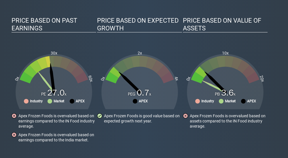 NSEI:APEX Price Estimation Relative to Market, January 16th 2020