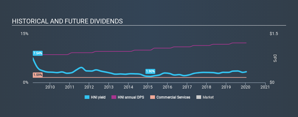 NYSE:HNI Historical Dividend Yield, January 13th 2020