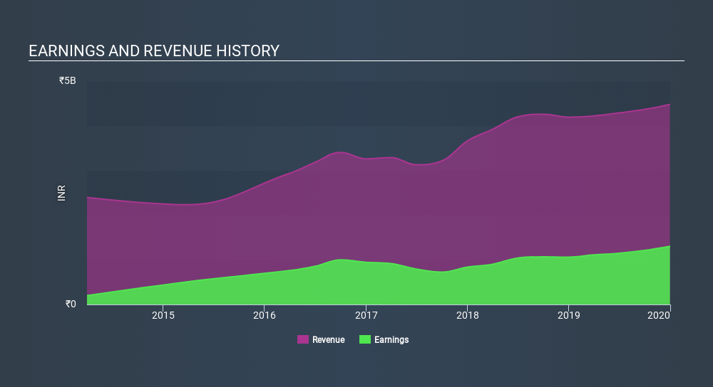 NSEI:ADVENZYMES Income Statement April 27th 2020