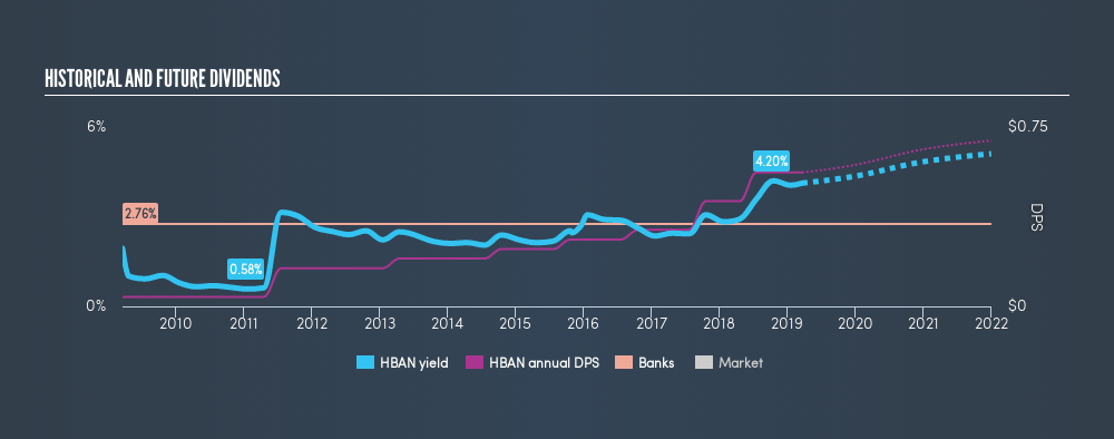 NasdaqGS:HBAN Historical Dividend Yield, March 20th 2019