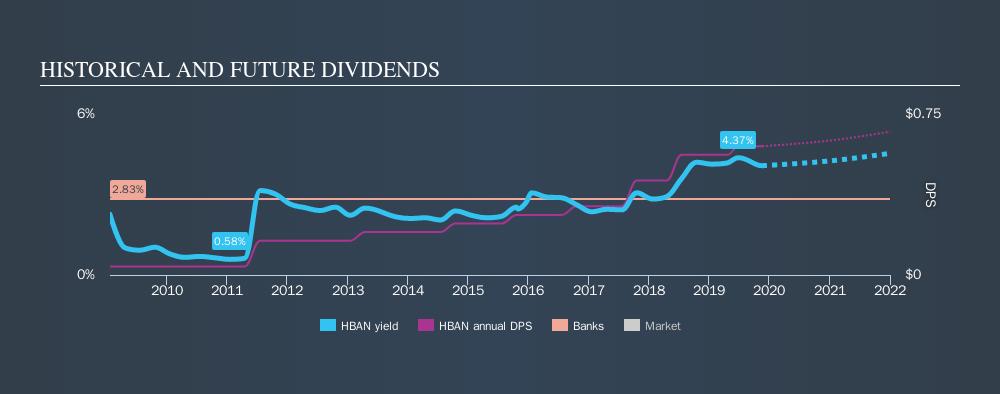NasdaqGS:HBAN Historical Dividend Yield, November 19th 2019