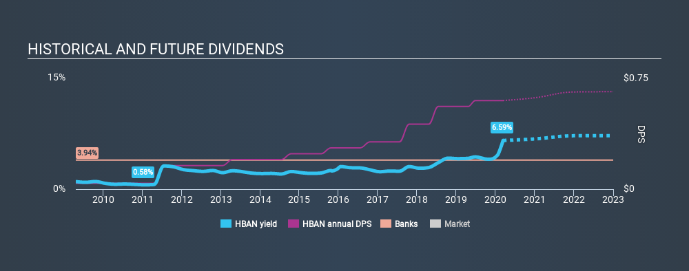 NasdaqGS:HBAN Historical Dividend Yield, March 12th 2020