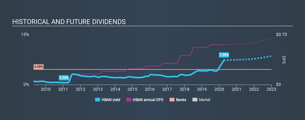 NasdaqGS:HBAN Historical Dividend Yield April 8th 2020
