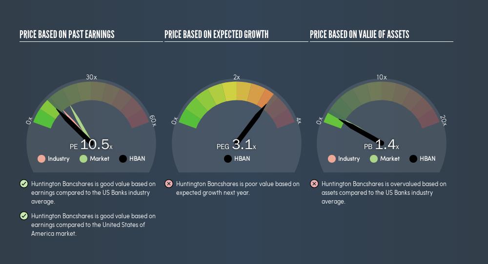 NasdaqGS:HBAN Price Estimation Relative to Market, June 9th 2019