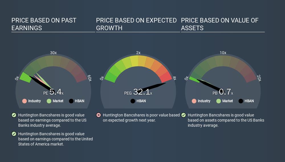 NasdaqGS:HBAN Price Estimation Relative to Market, March 24th 2020