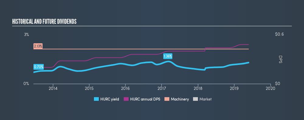 NasdaqGS:HURC Historical Dividend Yield, May 24th 2019