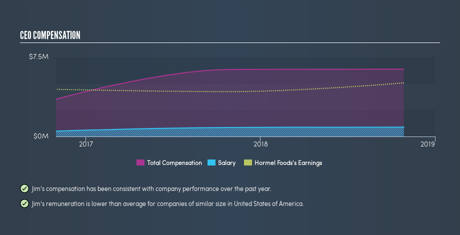 NYSE:HRL CEO Compensation, May 13th 2019