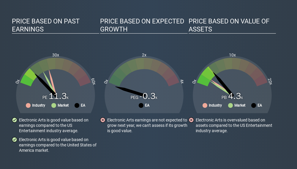 NasdaqGS:EA Price Estimation Relative to Market, February 24th 2020