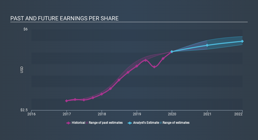 NasdaqGS:INDB Past and Future Earnings, February 24th 2020