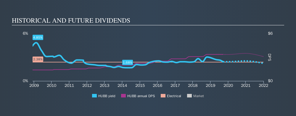 NYSE:HUBB Historical Dividend Yield, September 16th 2019