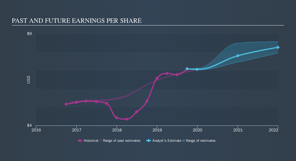 NYSE:HUBB Past and Future Earnings, November 18th 2019