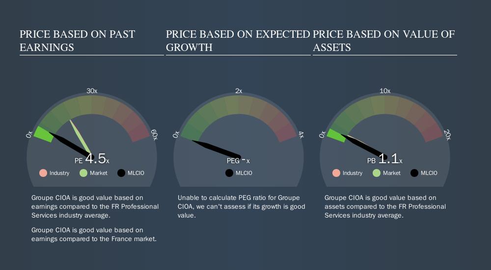 ENXTPA:MLCIO Price Estimation Relative to Market, September 15th 2019