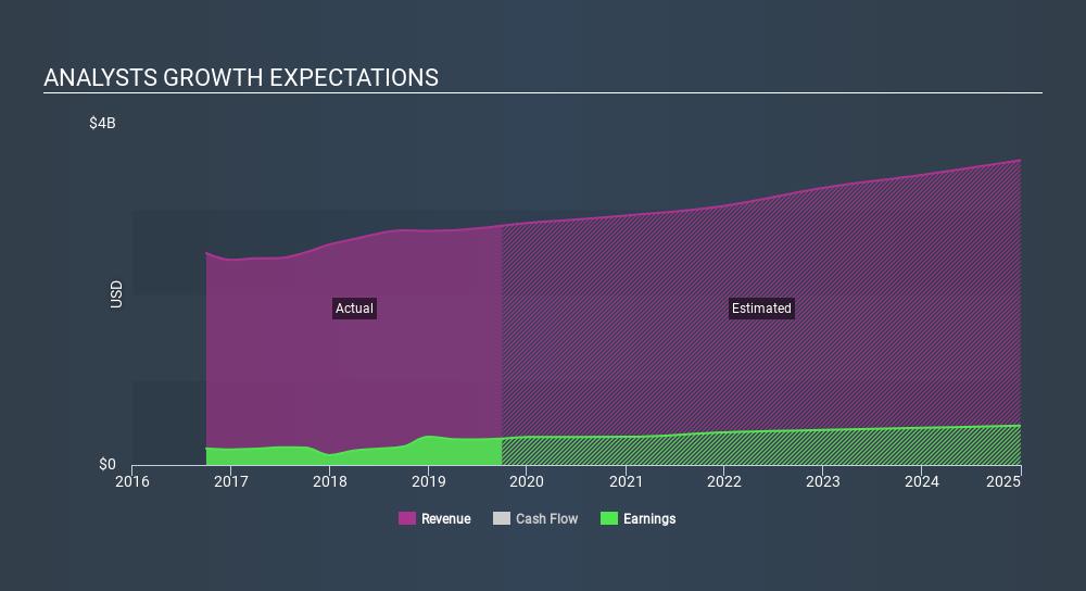 NYSE:ITT Past and Future Earnings, January 16th 2020