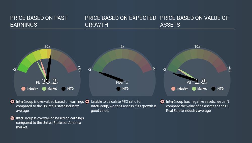NasdaqCM:INTG Price Estimation Relative to Market, February 5th 2020