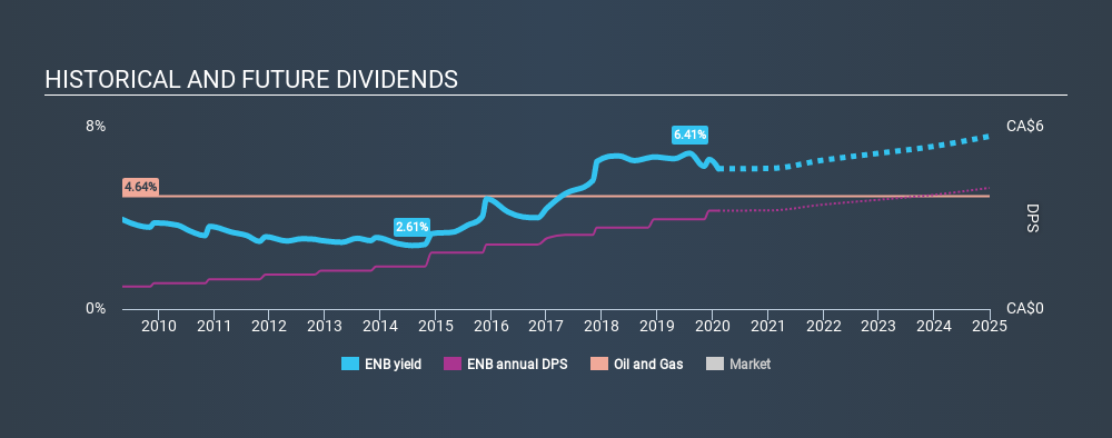 TSX:ENB Historical Dividend Yield, February 8th 2020