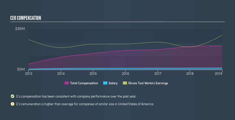 NYSE:ITW CEO Compensation, April 12th 2019