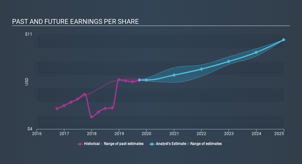 NYSE:ITW Past and Future Earnings, January 23rd 2020